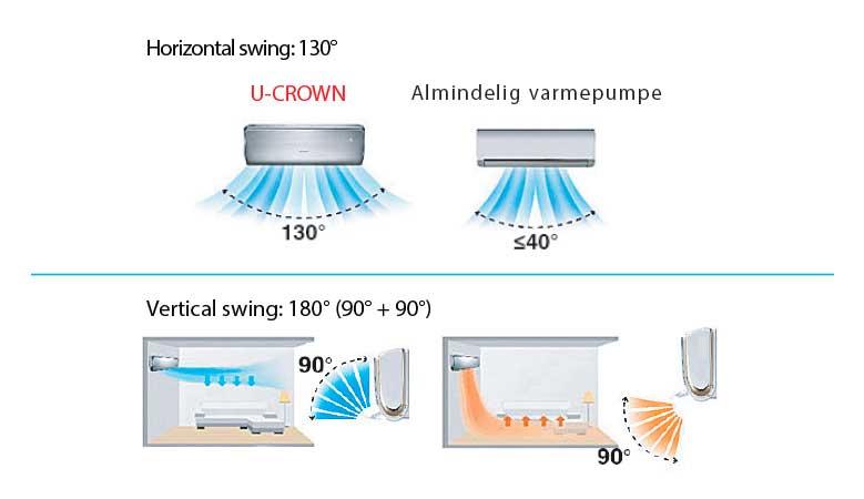 Maksimal komfort med varmepumpe